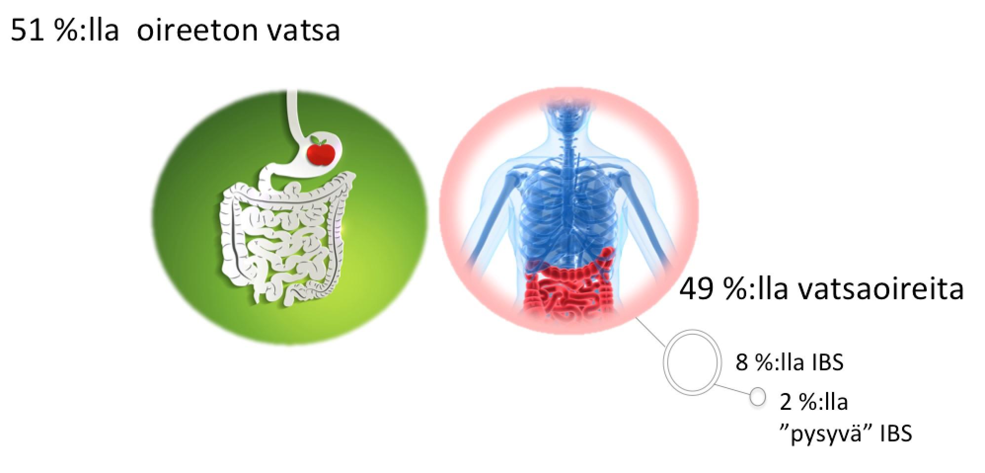 puolella vatsaoireita