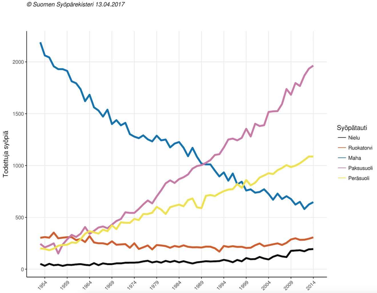 yleisimmät syöpäsairaudet suomessa